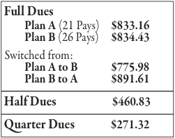 Dues deductions for 2013